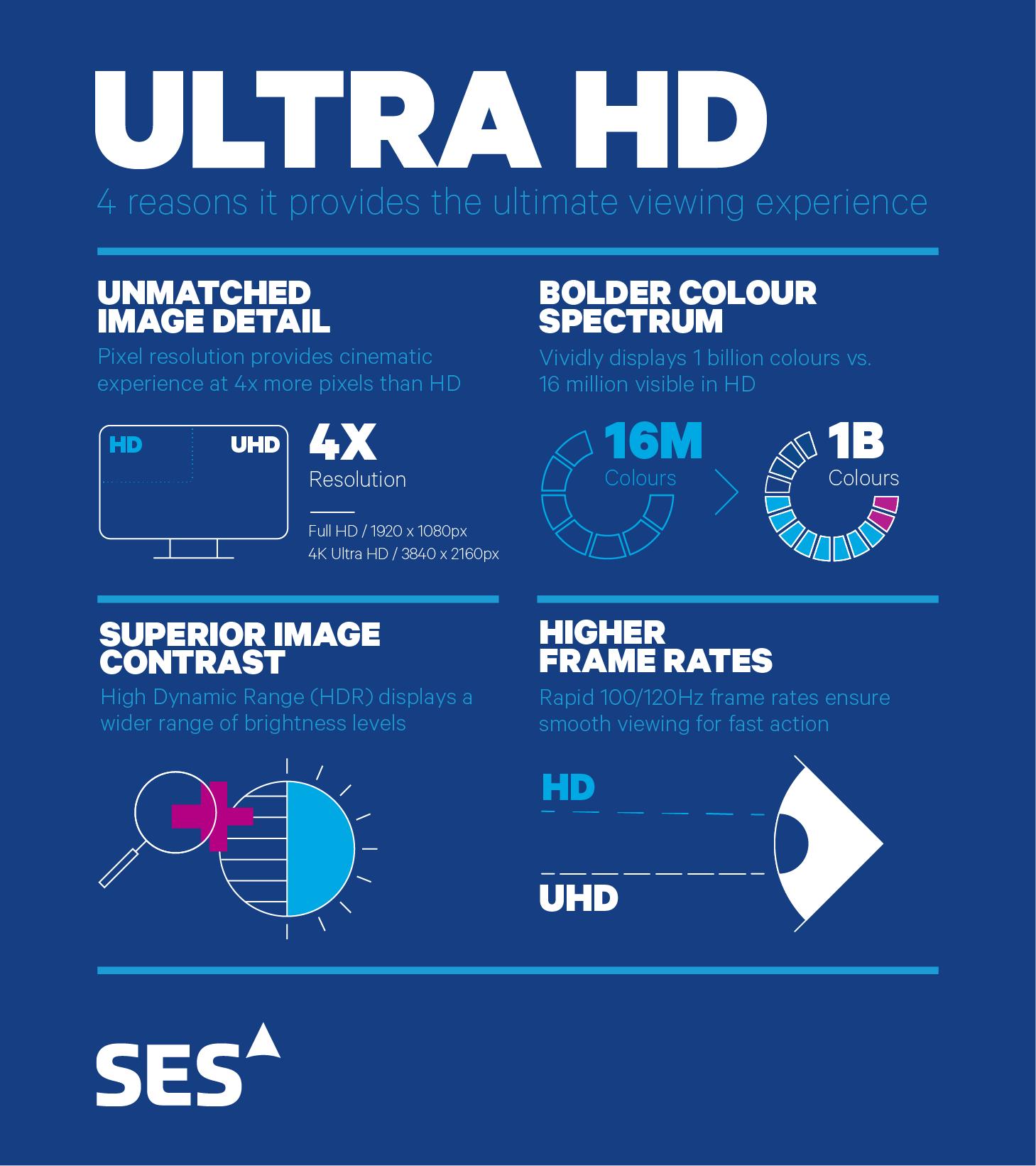 Ultra Hd Ses