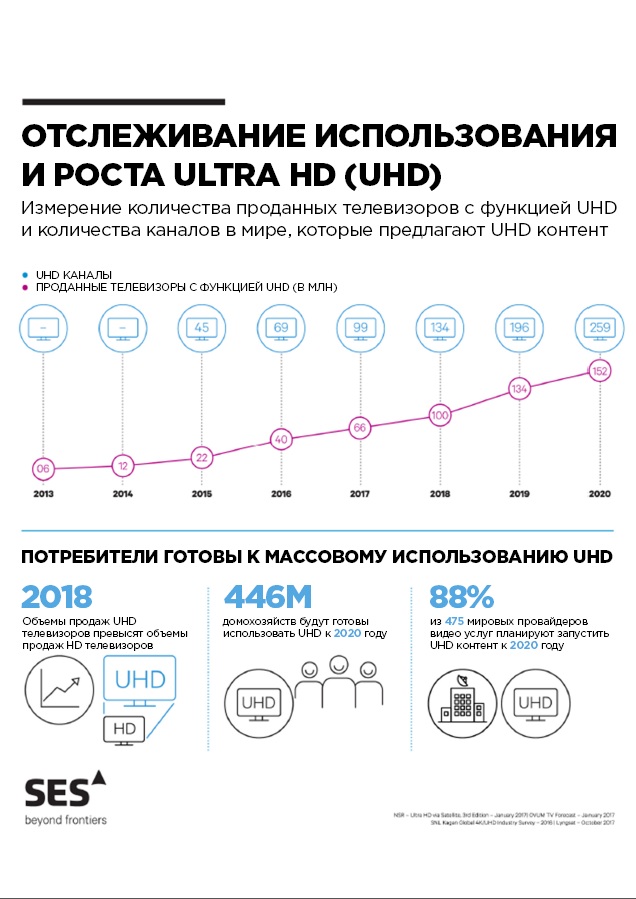 UHD Growth RU