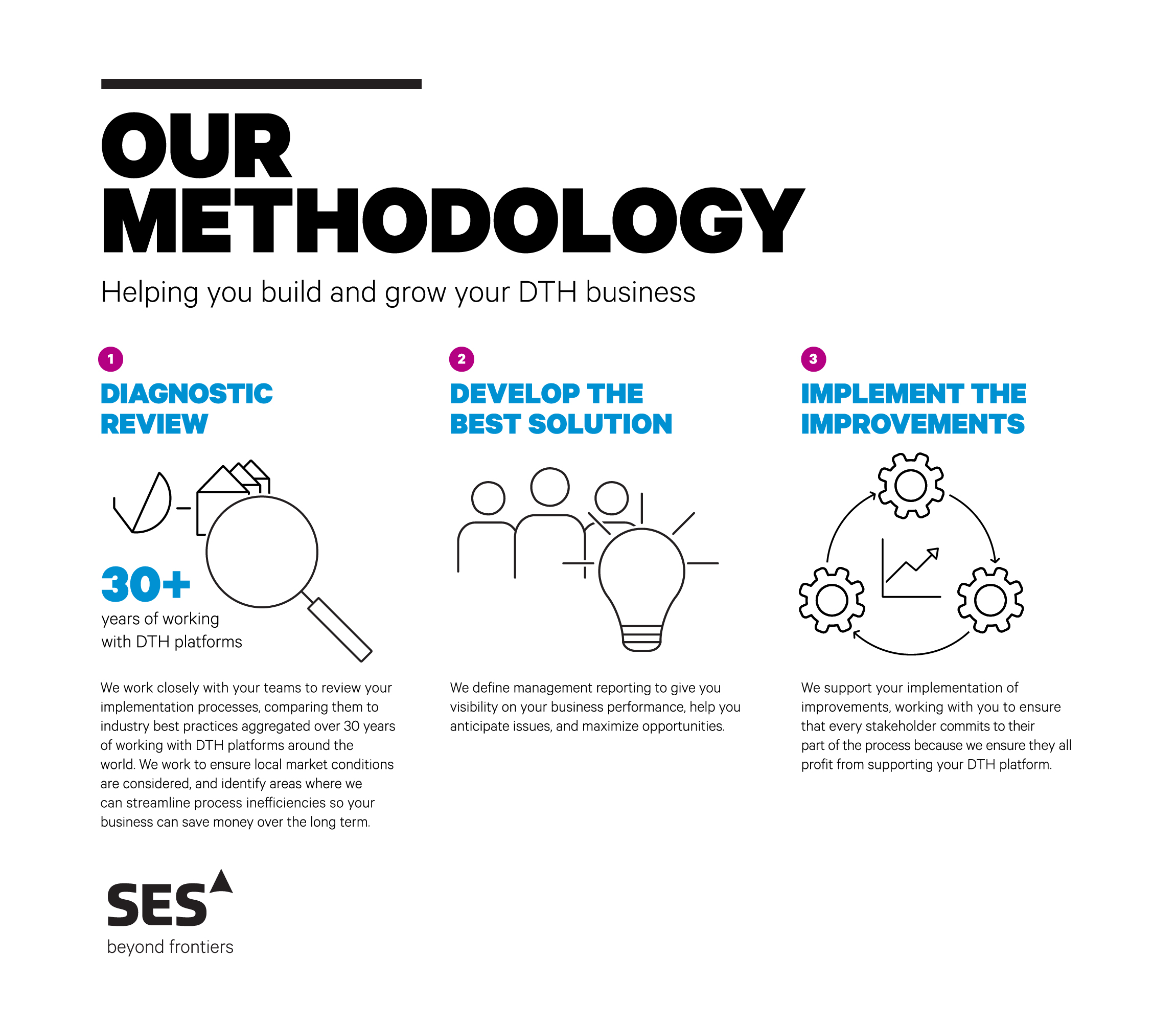 DTH methodology