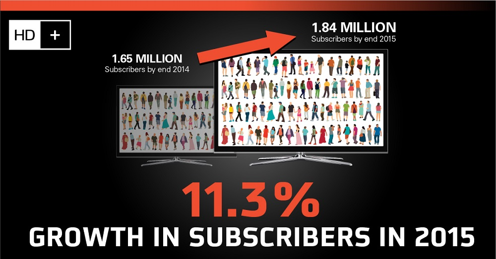 11.3% Growth in subscribers in 2015