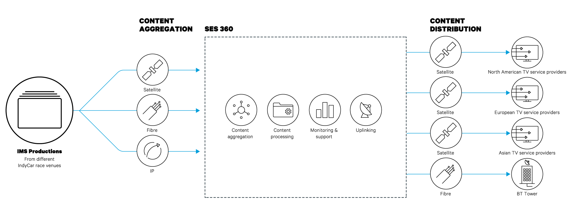 IndyCar Workflow diagram