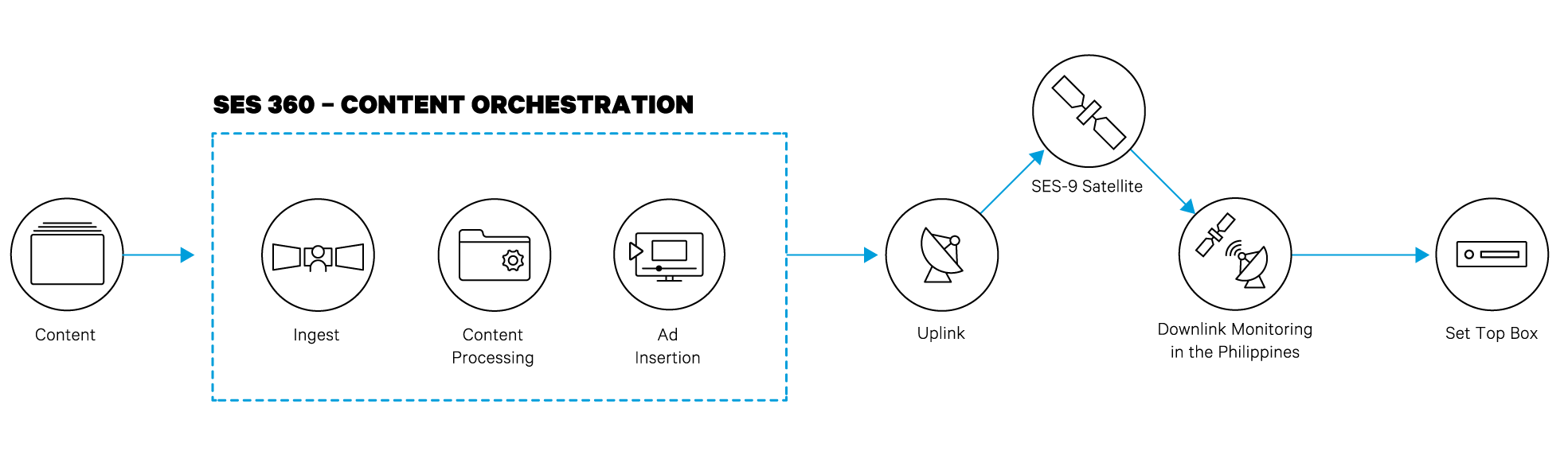 Magistan workflow diagram
