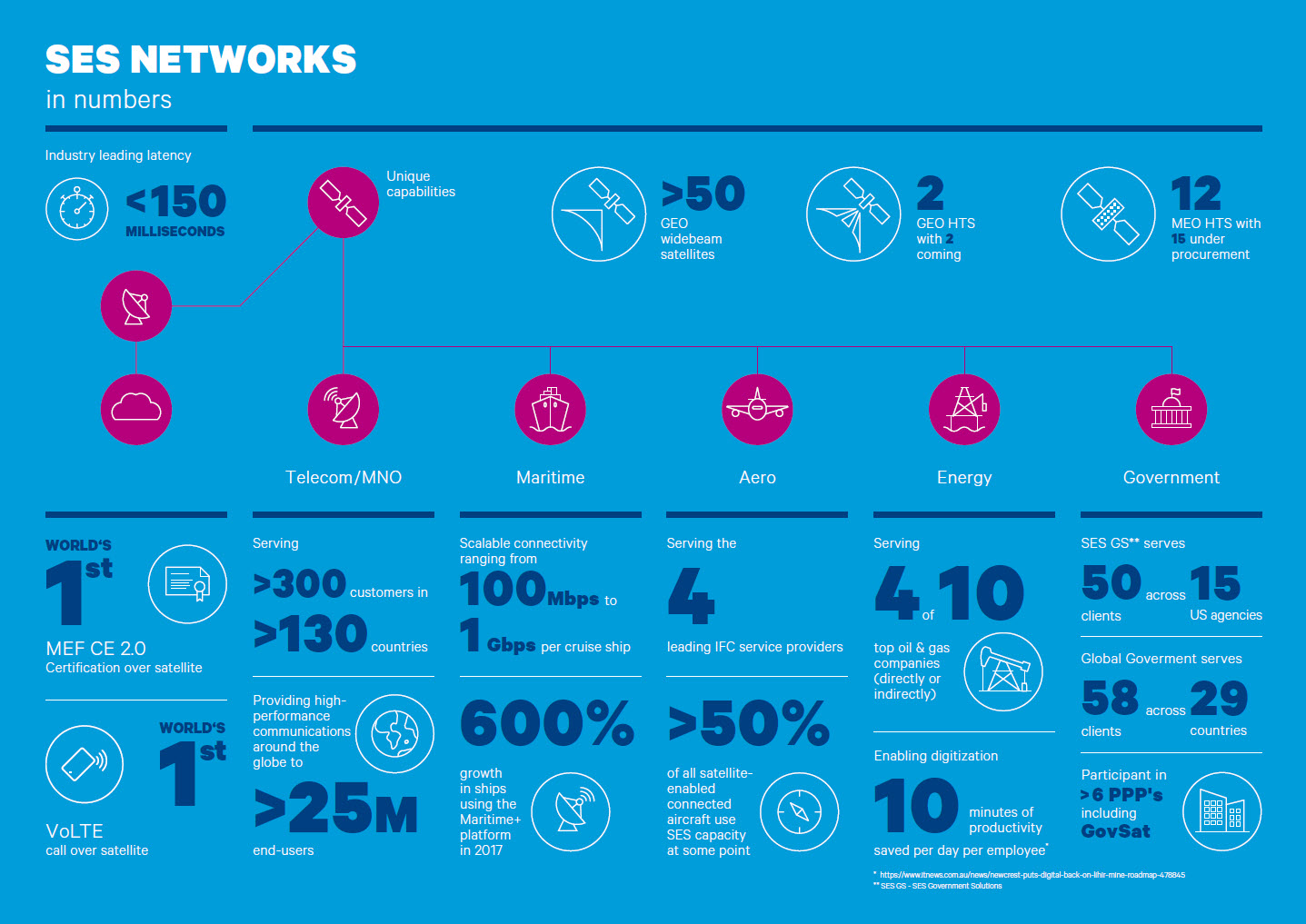 SES in Numbers - Networks