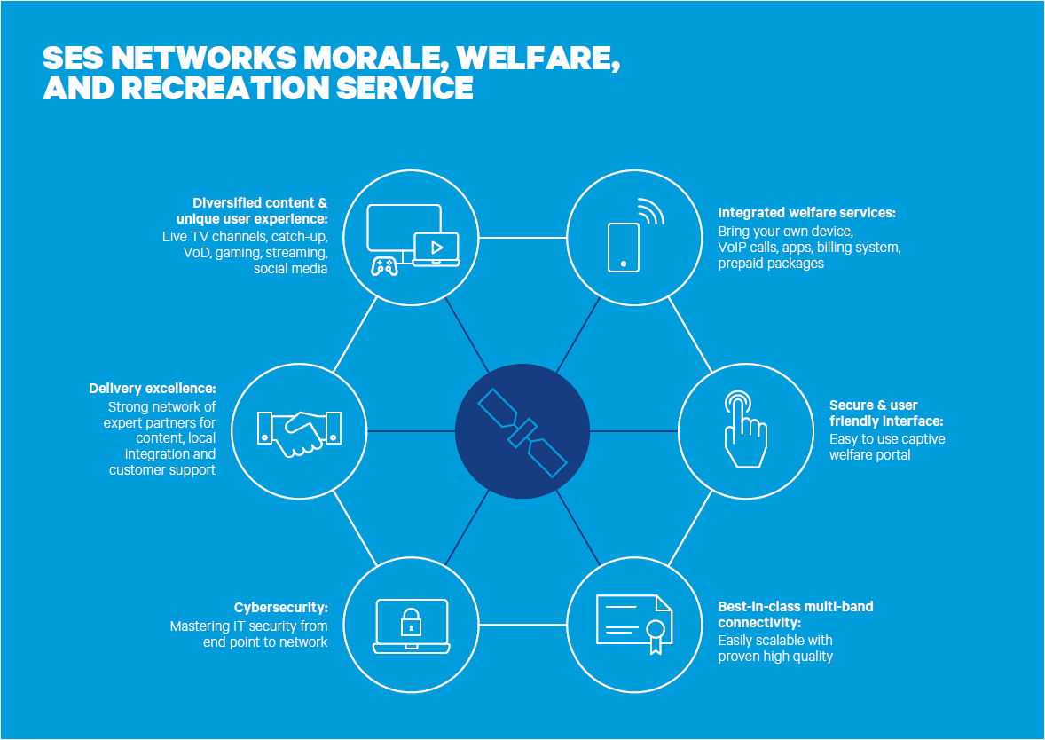 SES Signature Government Networks Morale Welfare Recreation Service graphic