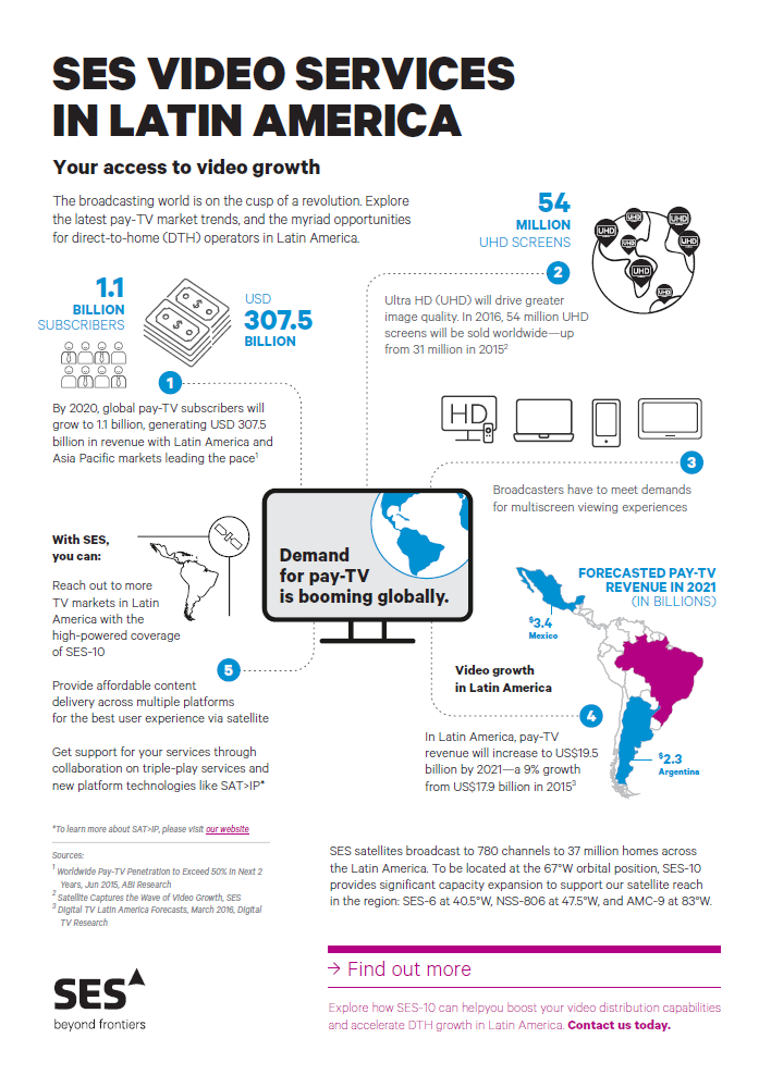 SES Video Services in Latin America Infographic