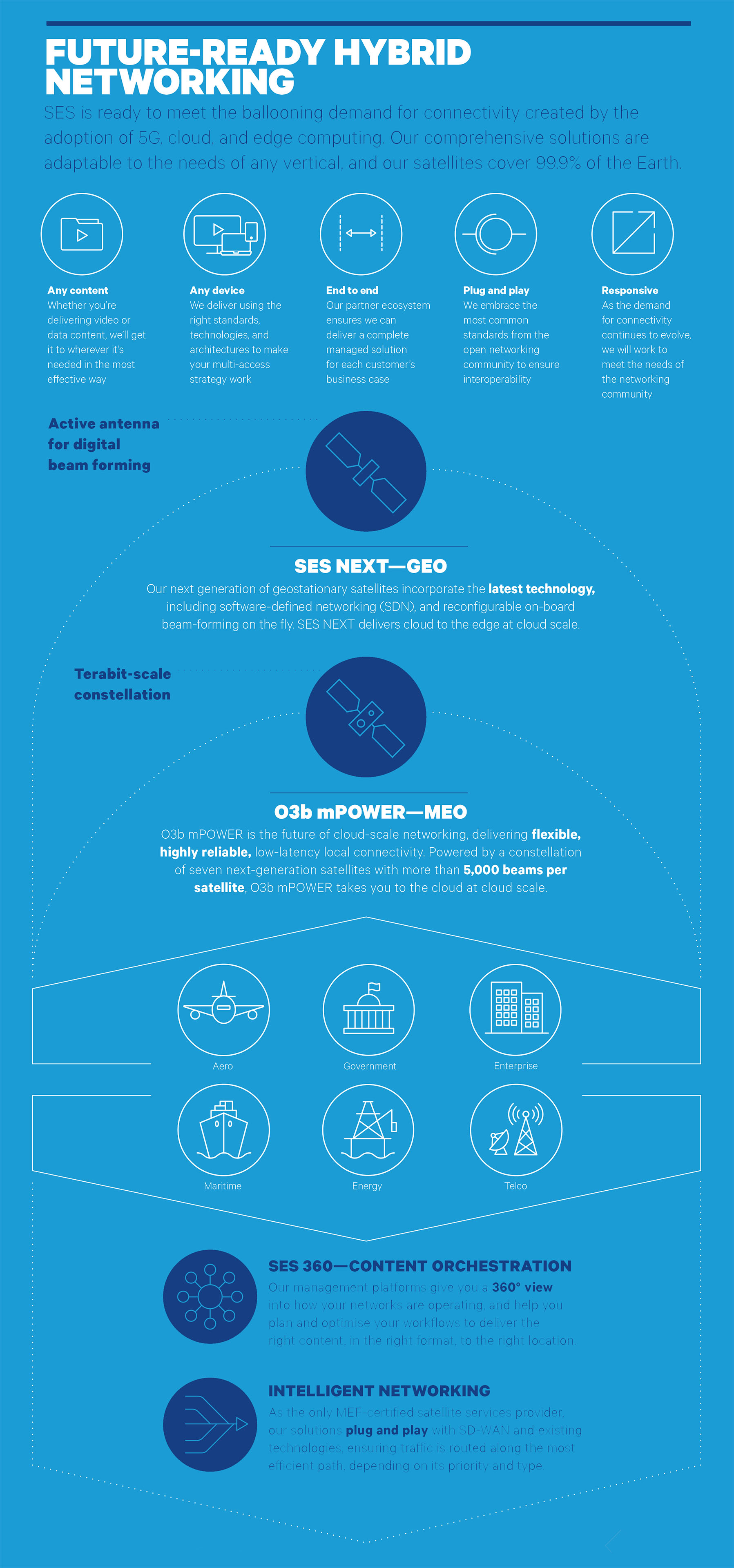 SES_Cloud_The_Future_of_Cloud_infographic 3