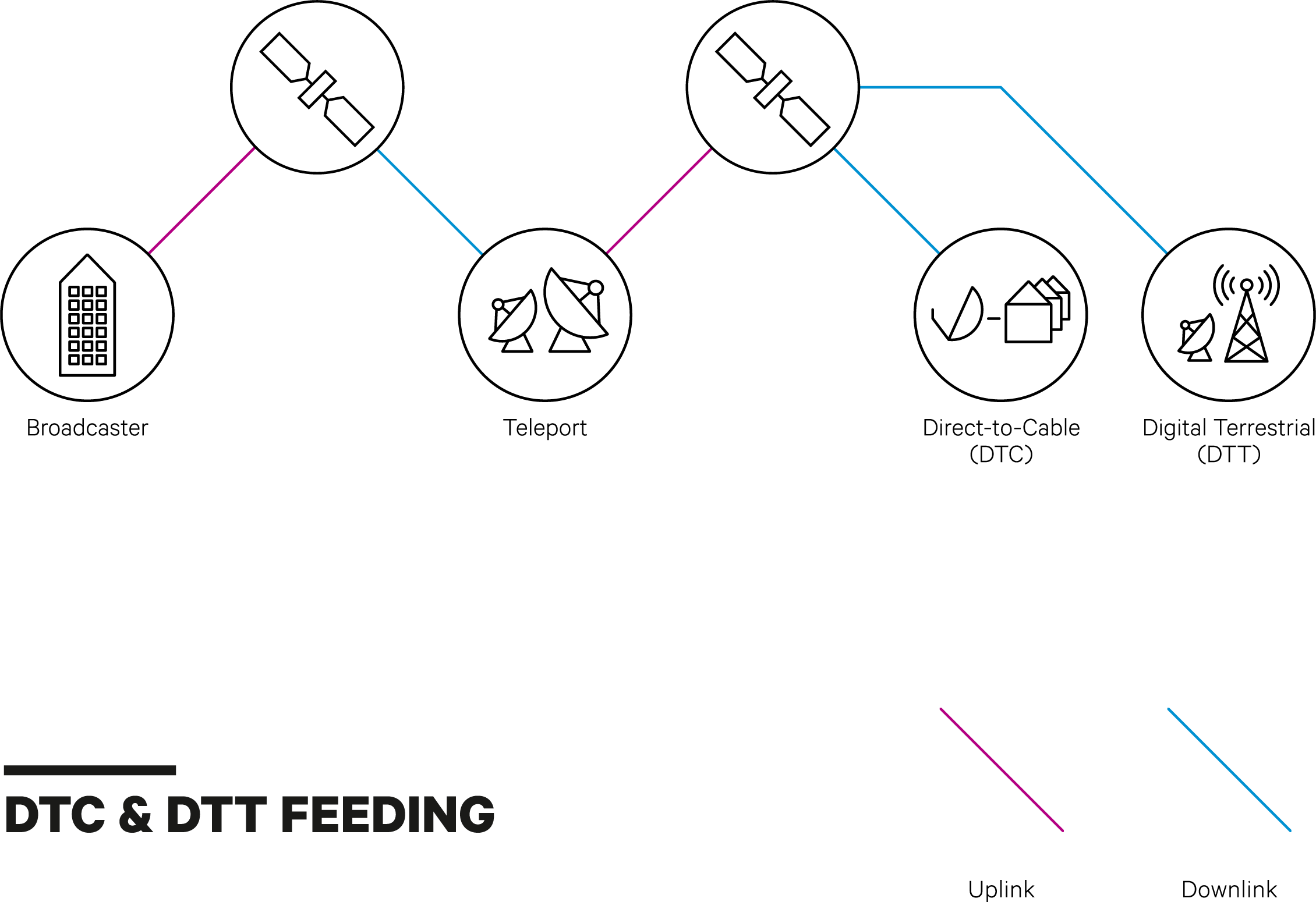 DTC & DTT Diagram