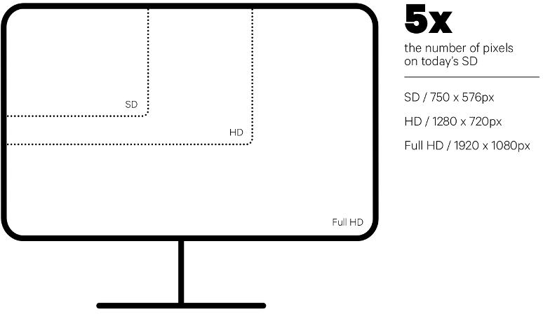 HDTV Diagram