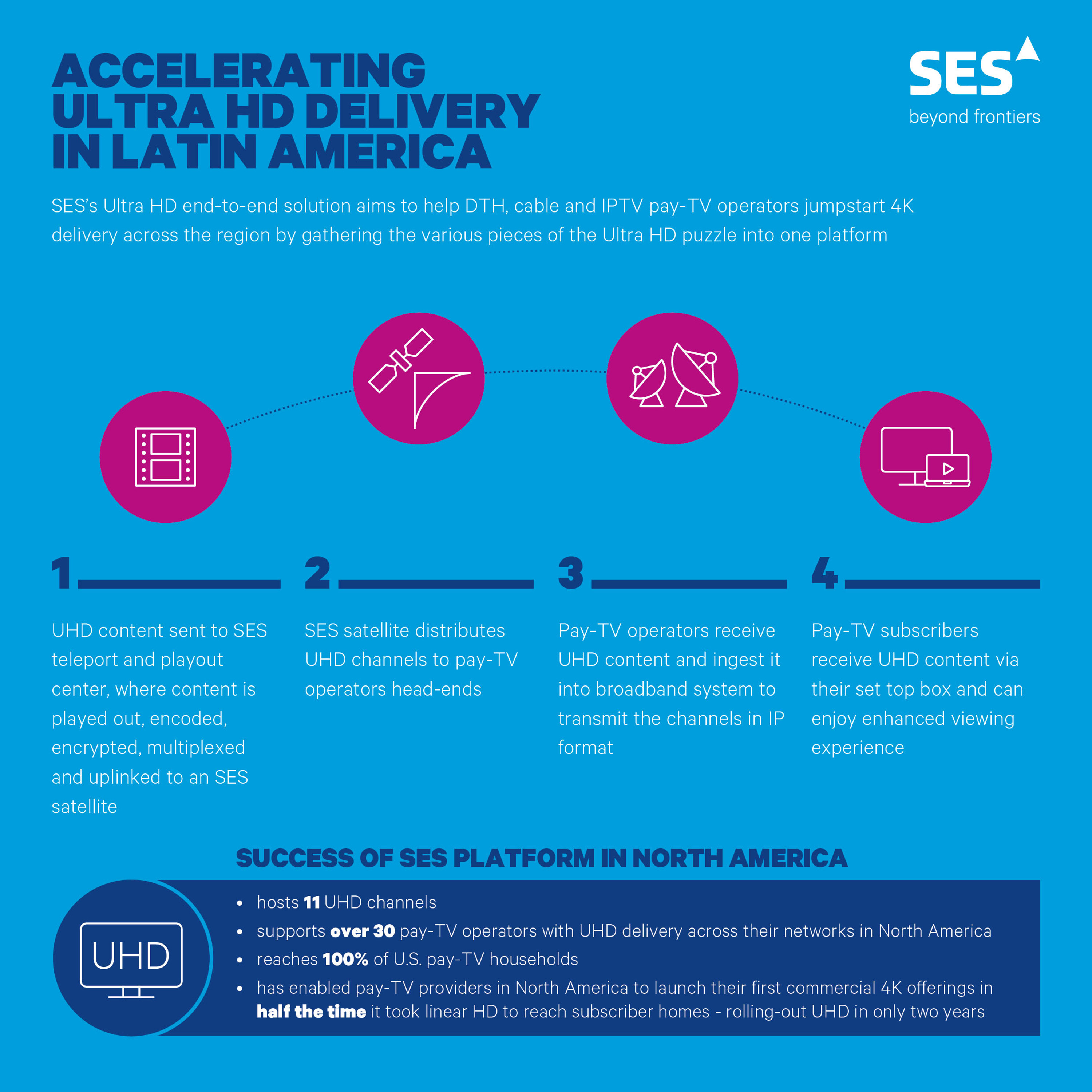 SES Accelerates Latin America's Path to Ultra HD | SES