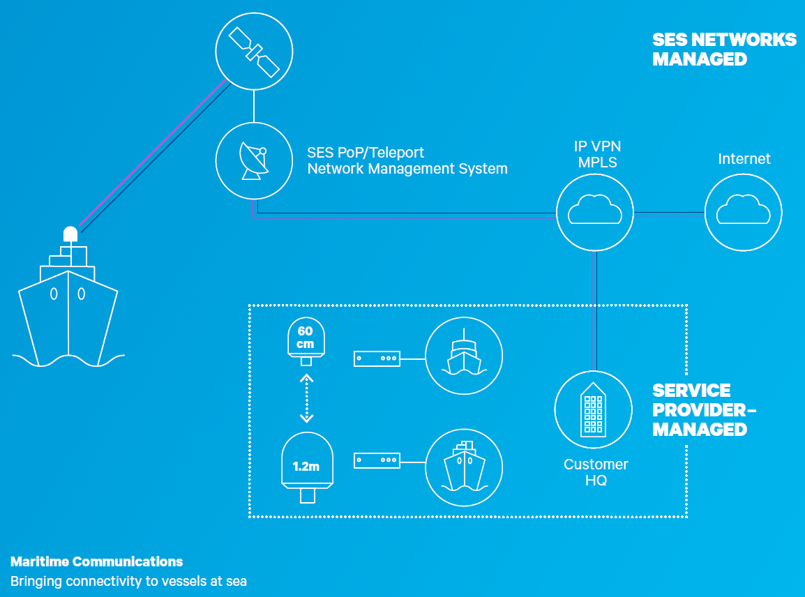 SES_Signature_Maritime_Communications_Infographic