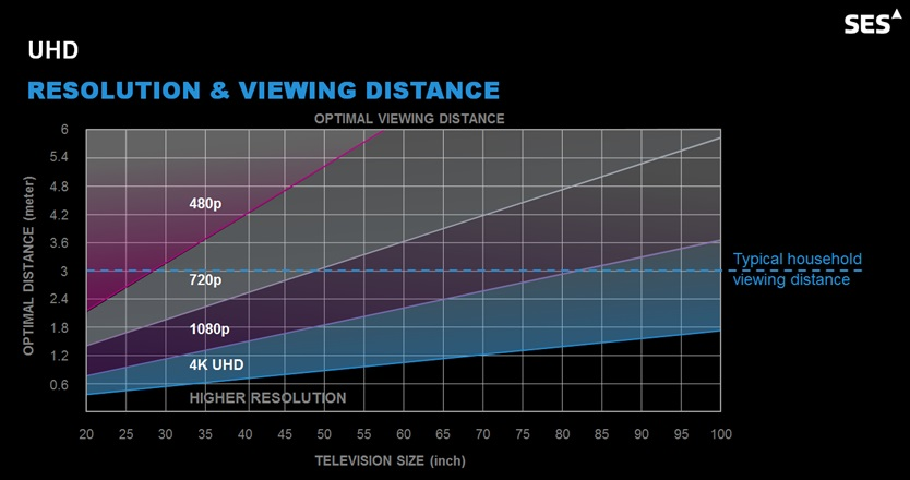 UHD Resolution and viewing distance