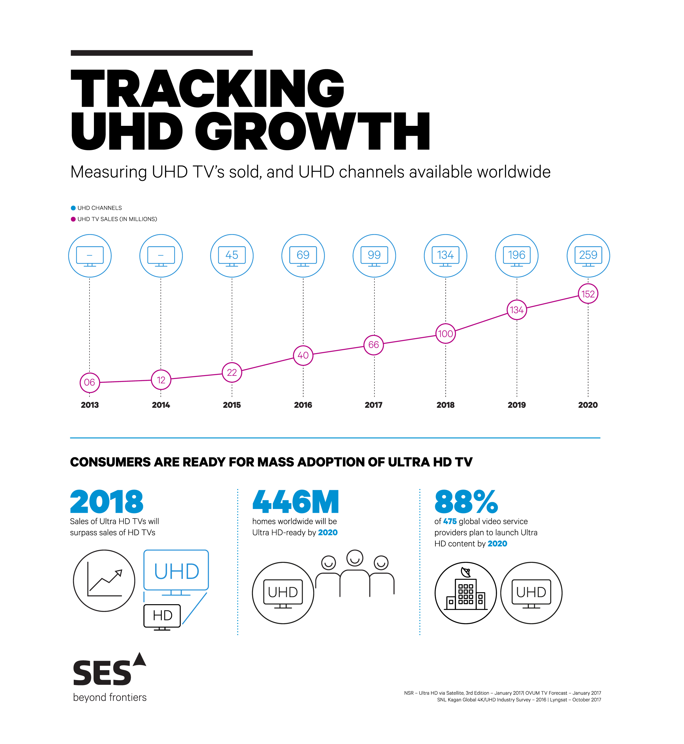 UHD Growth