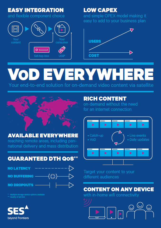 VoD Everywhere infographic