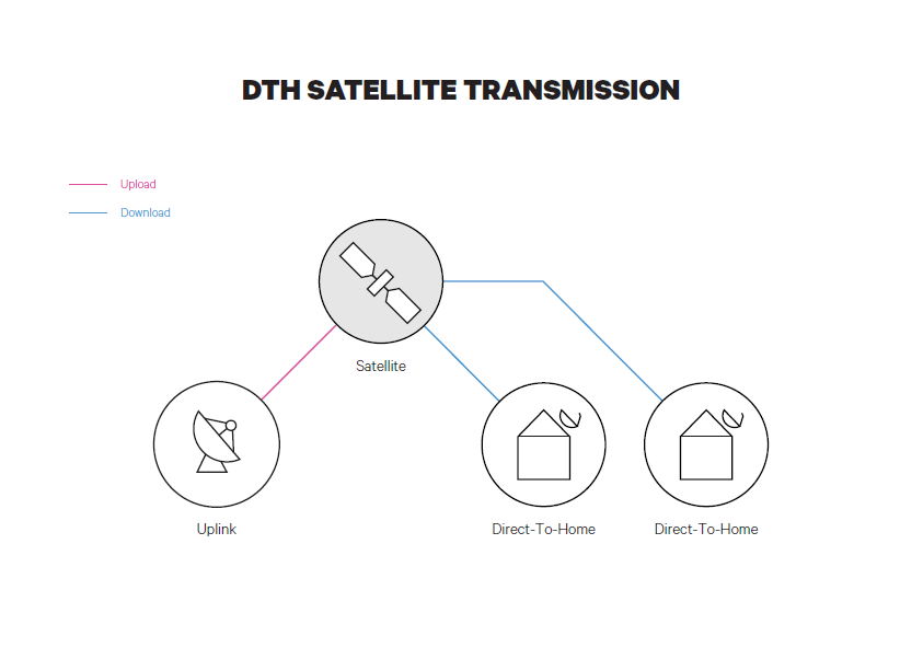 DTH Satellite Transmission