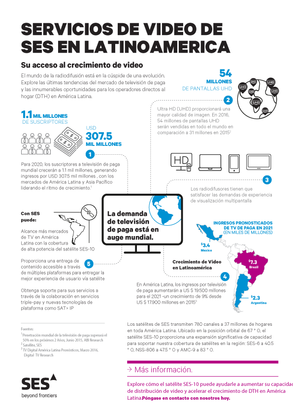 Infographic: SES Video Services in Latin America