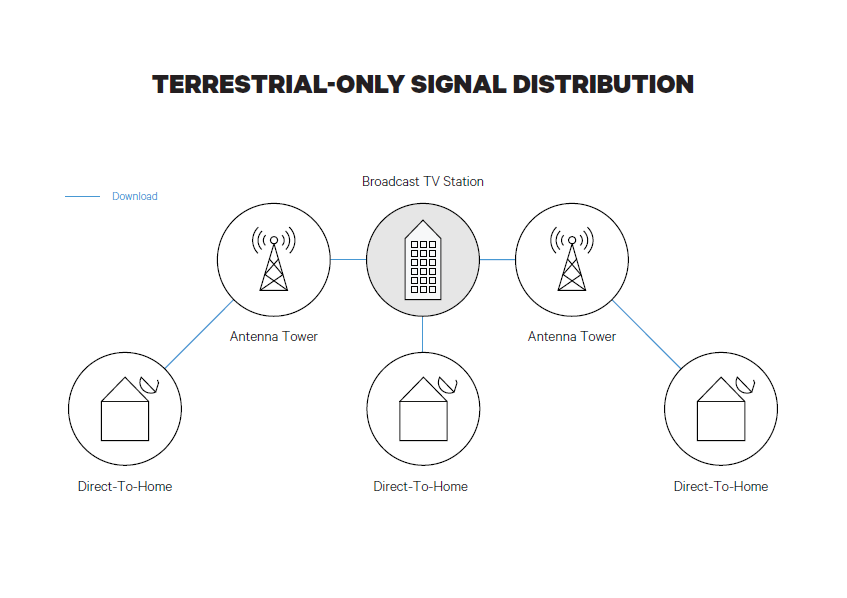 Terrestrial-Only Singal Distribution