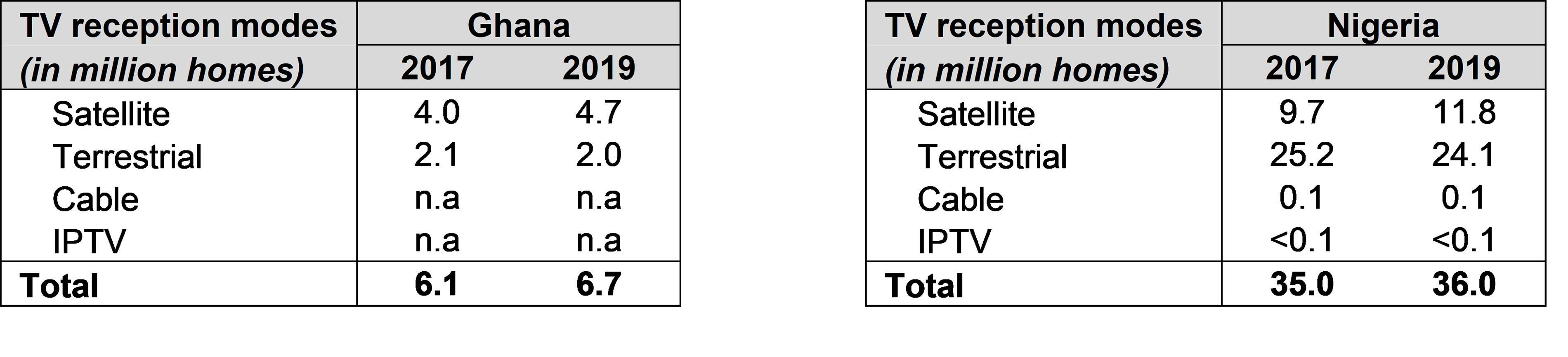 TV reception modes